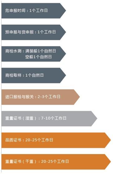 大宗商品(煤炭 矿砂)进口报关清关流程