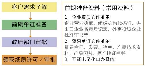 上海许可证商务征询及流程,逆懿为您供应CCC(3C)认证咨询 上海能源效力标识解决材料 上海代庖CO原产地证 上海入口二手设备(机器)旧装备 危险品包装审定