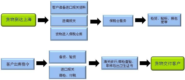 酒类进口清关代理选欣海,提供中文标签预审服务,代理报关热线400-920-1505
