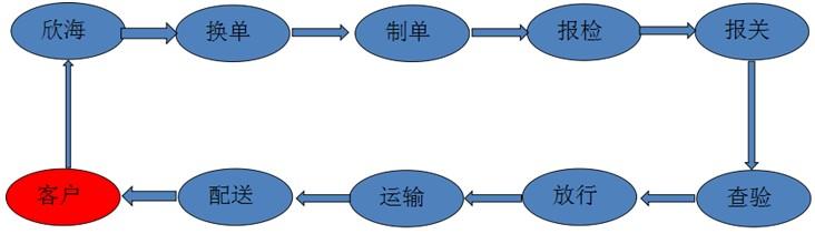 鲜活类代理报关 包括鲜花水果海鲜进口清关选欣海 代理报关热线400-920-1505