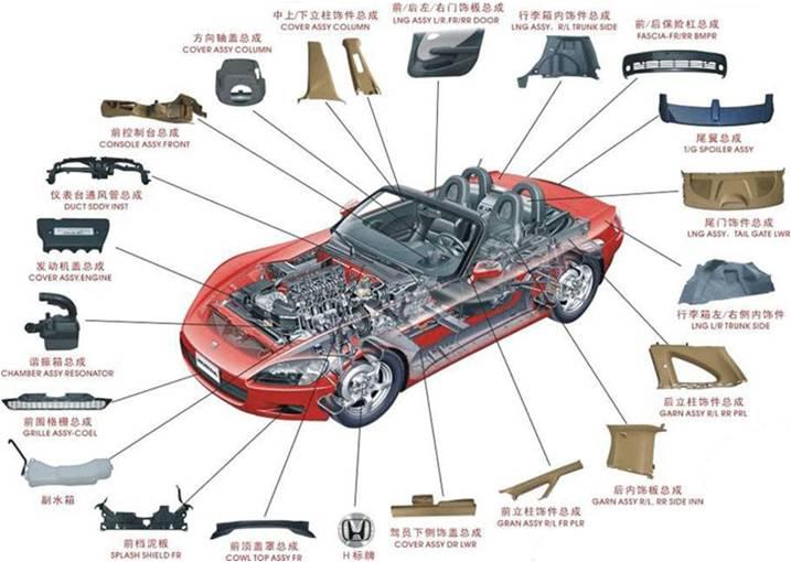 汽车零部件清关,代理报关,商品归类,上海报关行