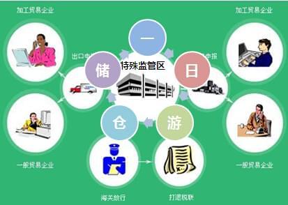 """""""一日游""""仓储--提供境外第三方公司服务"""
